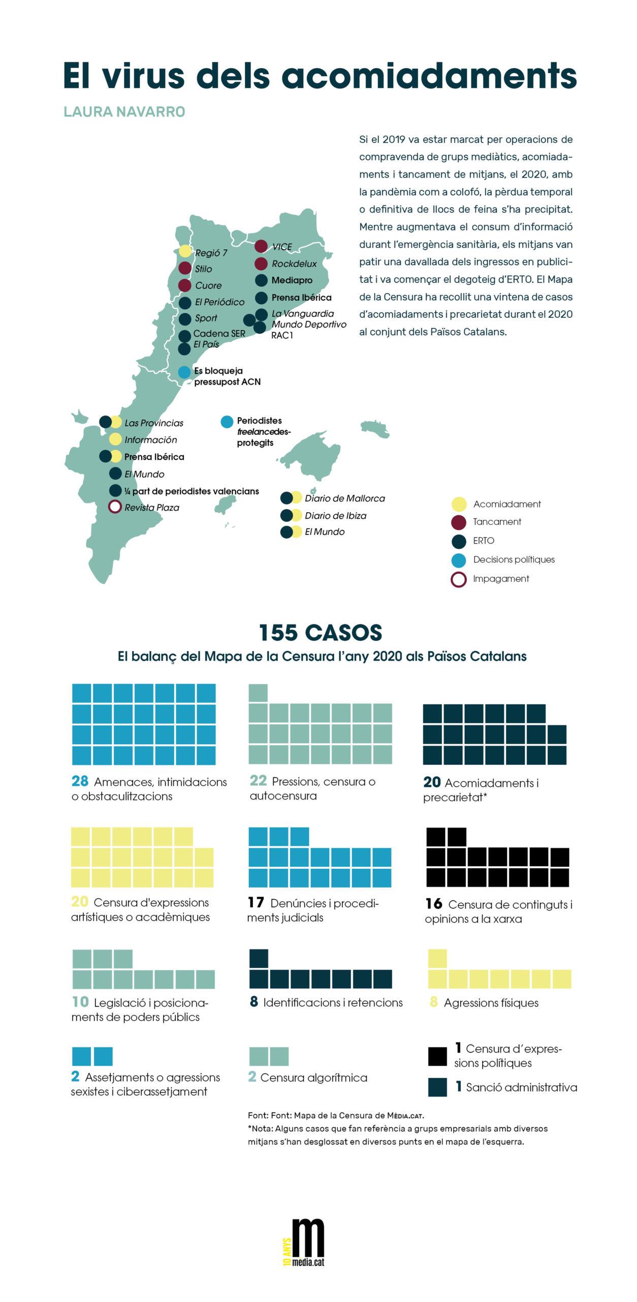 Infografia del Mapa de la Censura. Anuari Mèdia.cat 2020