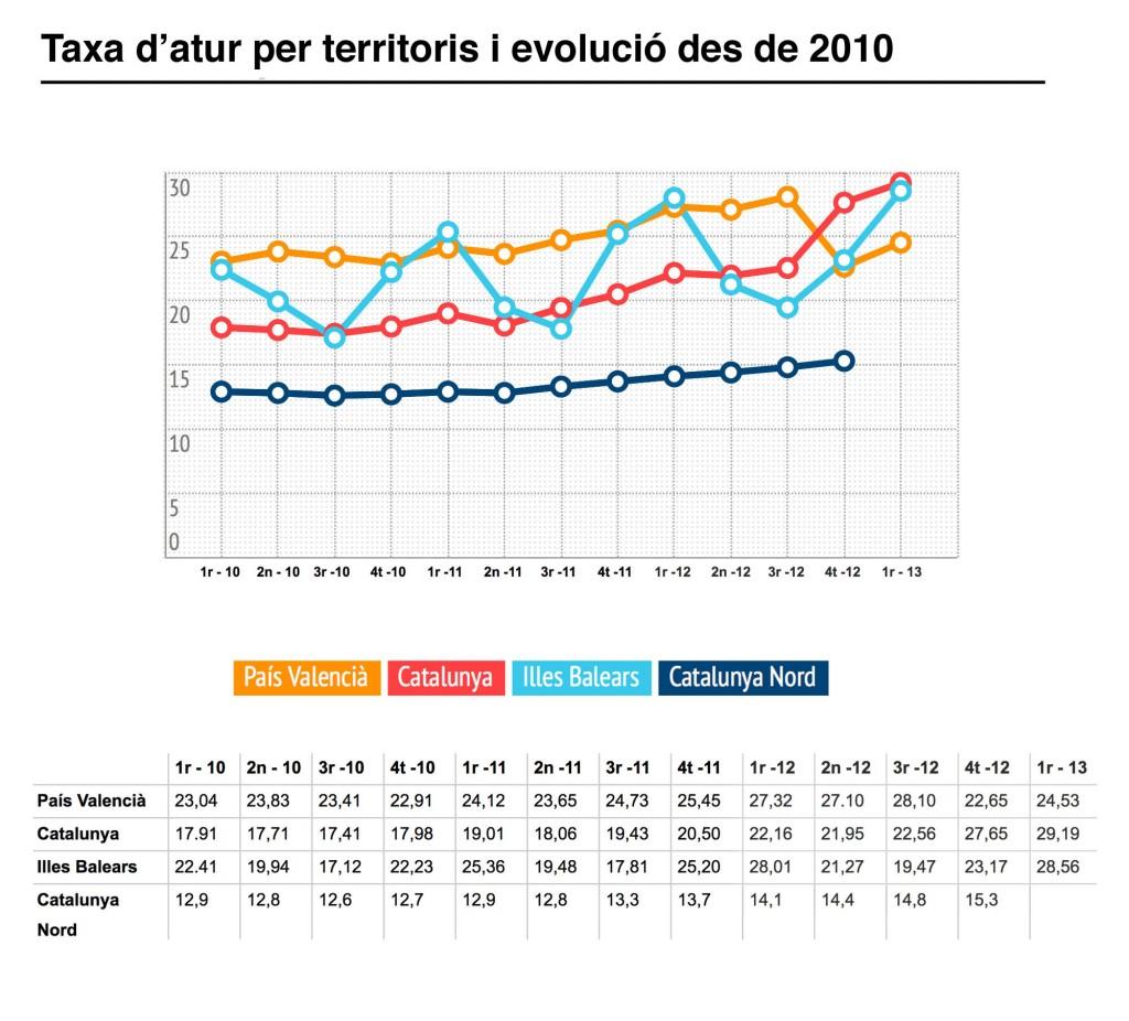 Taxa_d_atur_per_territoris-i-evolucio_ok