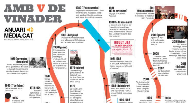 Infografia sobre la biografia de Xavier Vinader, a l''Anuari dels Silencis Mediàtics 2014'.