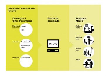esquema de produccuó, edició i difusió dels continguts de MouTV