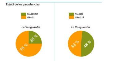 conflicte Israel Palestina cobertura mediàtica