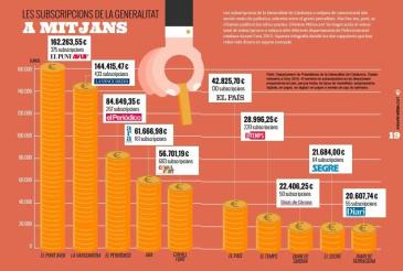 Rànquing de mitjans que reben més diners per subvencions de la Generalitat, a l'Anuari Mèdia.cat 2015.