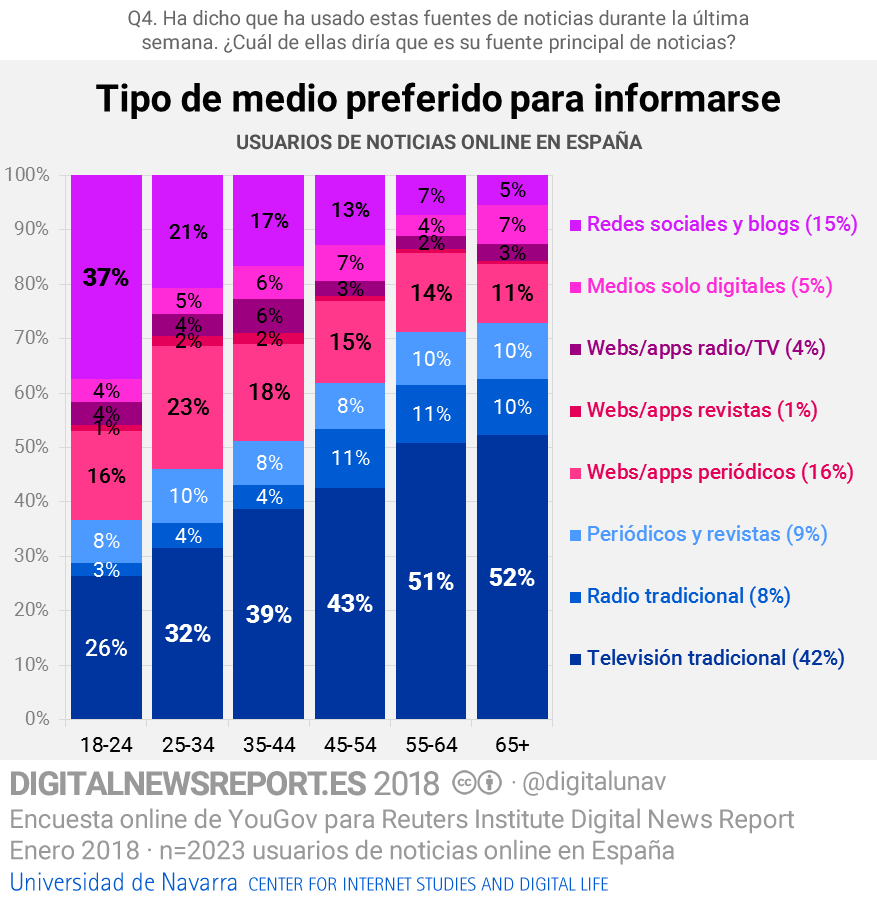 Tipus de mitjà preferit per informar-se (Digital News Report Espanya 2018)