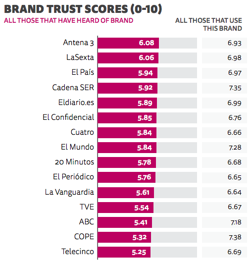 Confiança en marques periodístiques (gràfic: Digital News Report 2018)