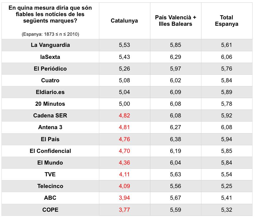 Fiabilitat de les notícies (font: Universitat de Navarra, gràfic propi)