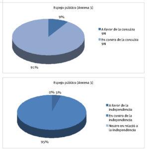 Pluralitat a les tertúlies d''Espejo Público' l'any 2014 segons un informe de Mèdia.cat. Imatge: Mèdia.cat.