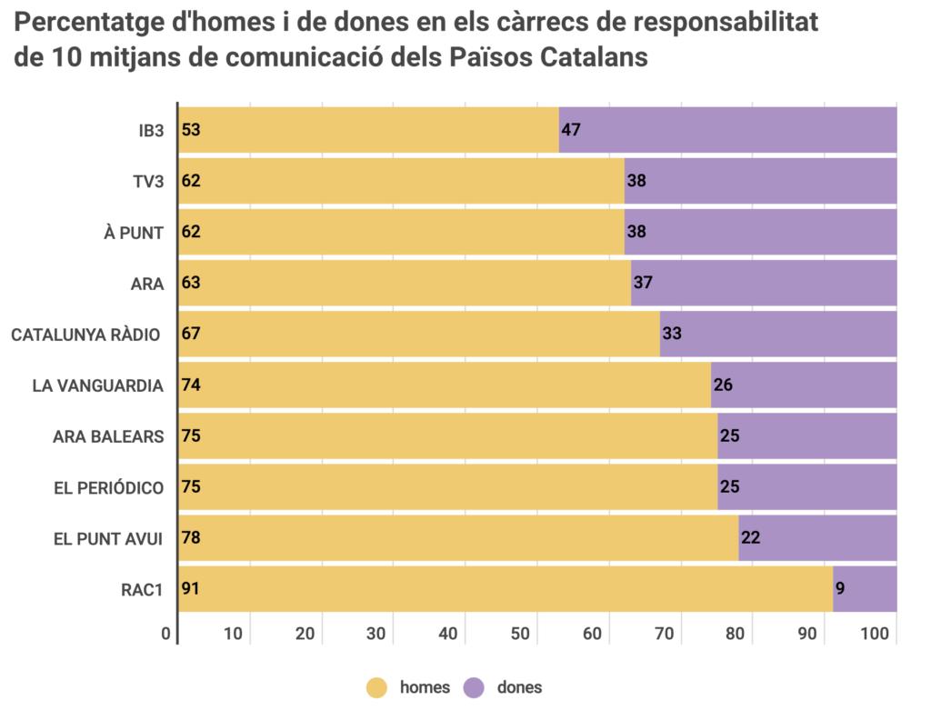Percentatge d'homes i de dones en els càrrecs de responsabilitat de 10 mitjans de comunicació dels Països Catalans. Gràfic: Eli Borreda, 2019.