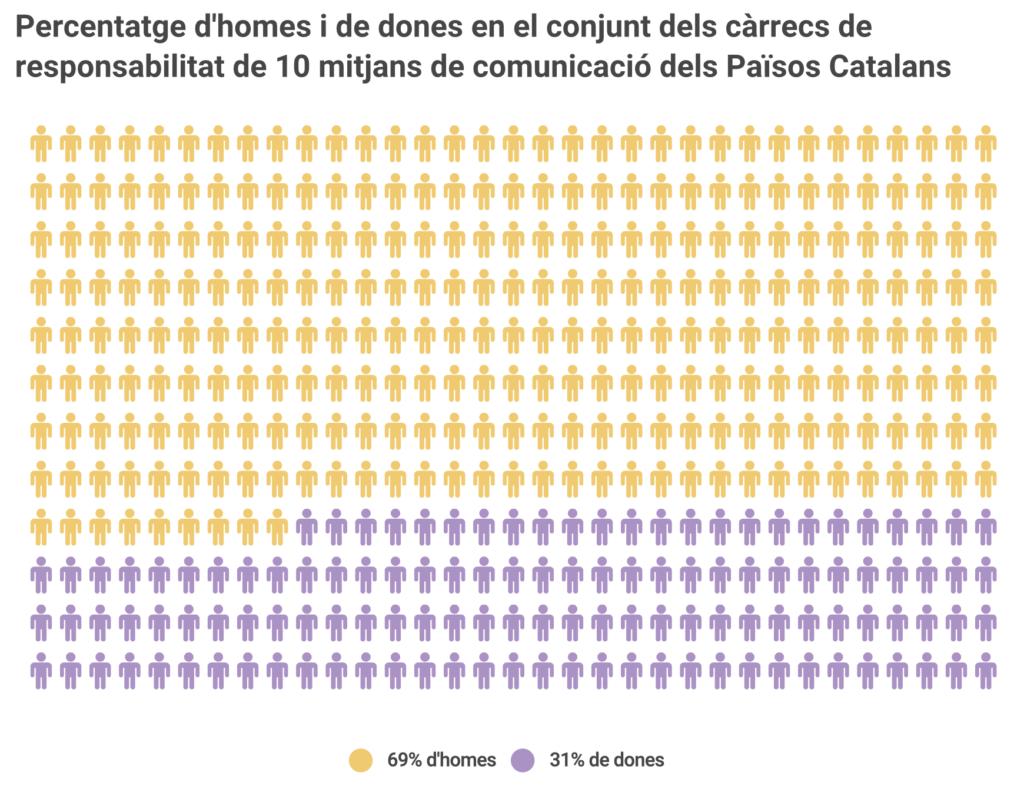 Percentatge d'homes i de dones en el conjunt de càrrecs de responsabilitat de 10 mitjans de comunicació dels Països Catalans. Gràfic: Eli Borreda, 2019.