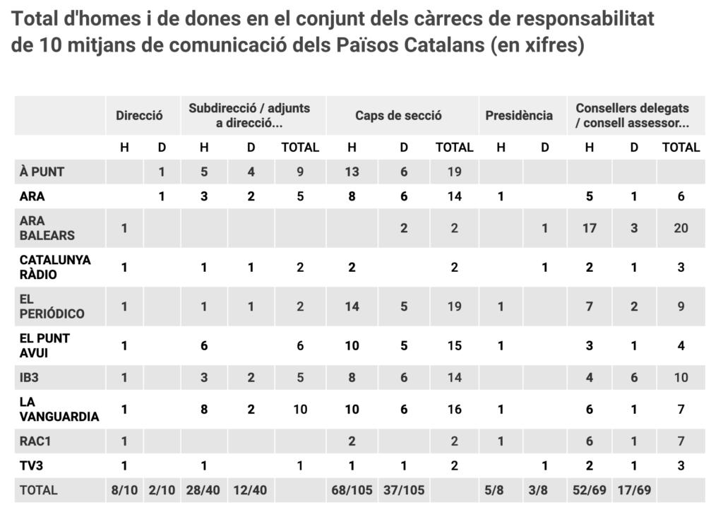 Total d'homes i de dones en el conjunt dels càrrecs de responsabilitat de 10 mitjans de comunicació dels Països Catalans (en xifres). Gràfic: Eli Borreda, 2019.