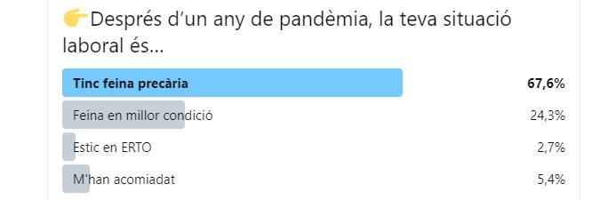 Enquesta 8-M comunicadores feministes (pregunta sobre situació laboral).