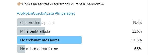 Enquesta 8-M comunicadores feministes (pregunta sobre teletreball).