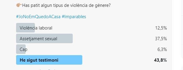 Enquesta 8-M comunicadores feministes (pregunta sobre violència).